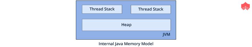Java中的内存管理