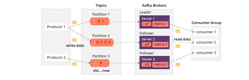 Kafka流程图