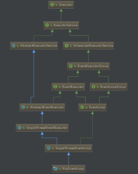 NioEventLoop继承关系类图