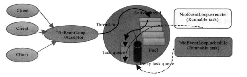 Netty线程模型