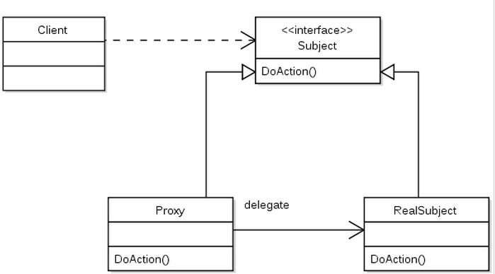 proxypattern.png