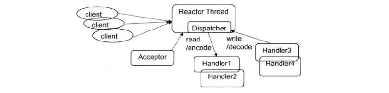 单线程模型